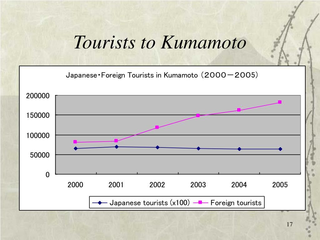 Tourists to Kumamoto