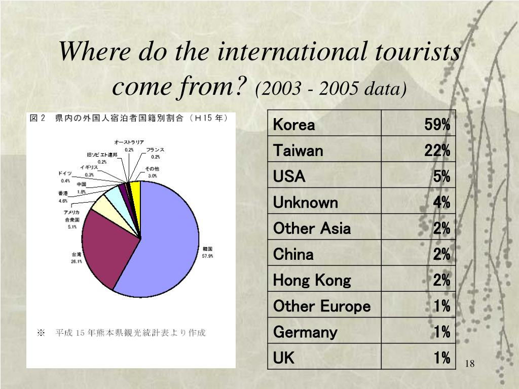 Where do the international tourists come from?
