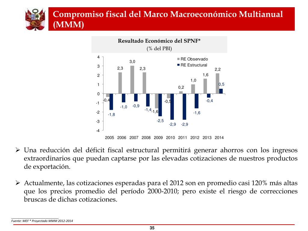 Compromiso fiscal del Marco Macroeconómico Multianual (MMM)