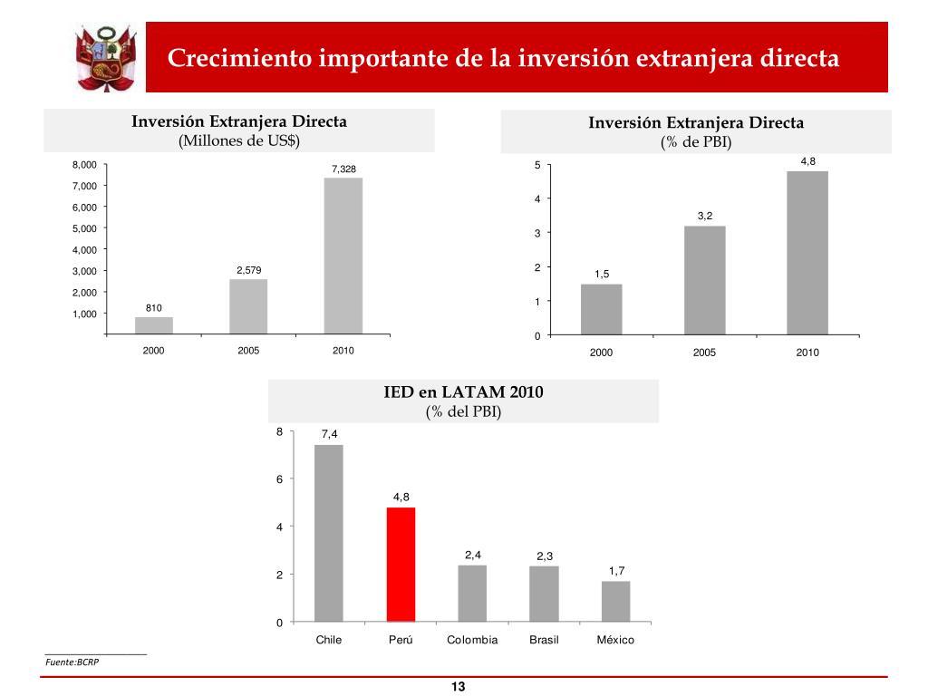 Crecimiento importante de la inversión extranjera directa