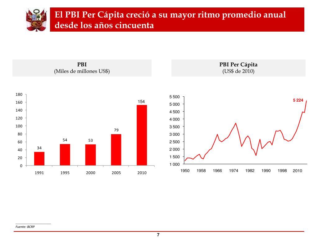 El PBI Per Cápita creció a su mayor ritmo promedio anual desde los años cincuenta