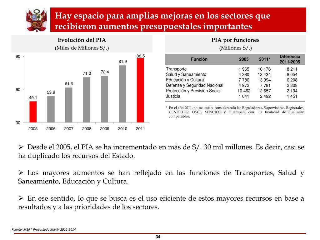 Hay espacio para amplias mejoras en los sectores que recibieron aumentos presupuestales importantes