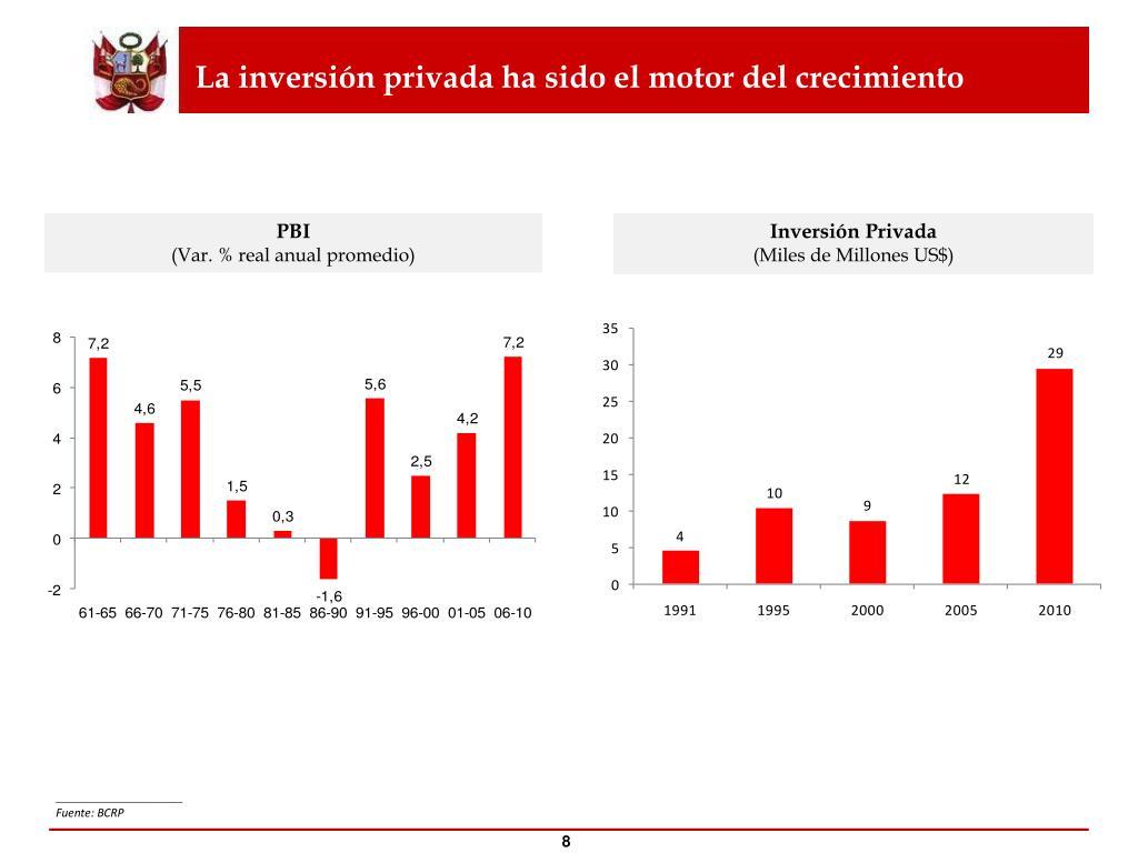 La inversión privada ha sido el motor del crecimiento