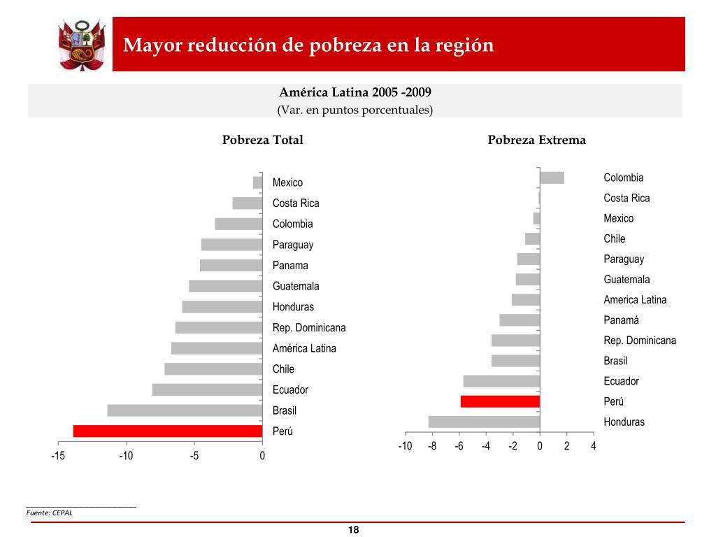 Mayor reducción de pobreza en la región