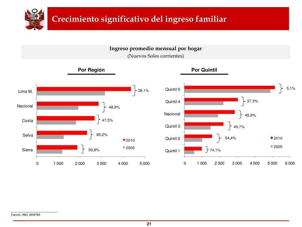 Crecimiento significativo del ingreso familiar