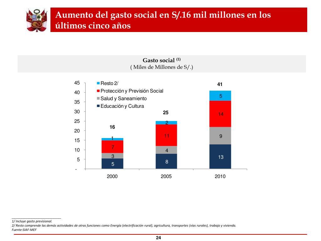 Aumento del gasto social en S/.16 mil millones en los últimos cinco años