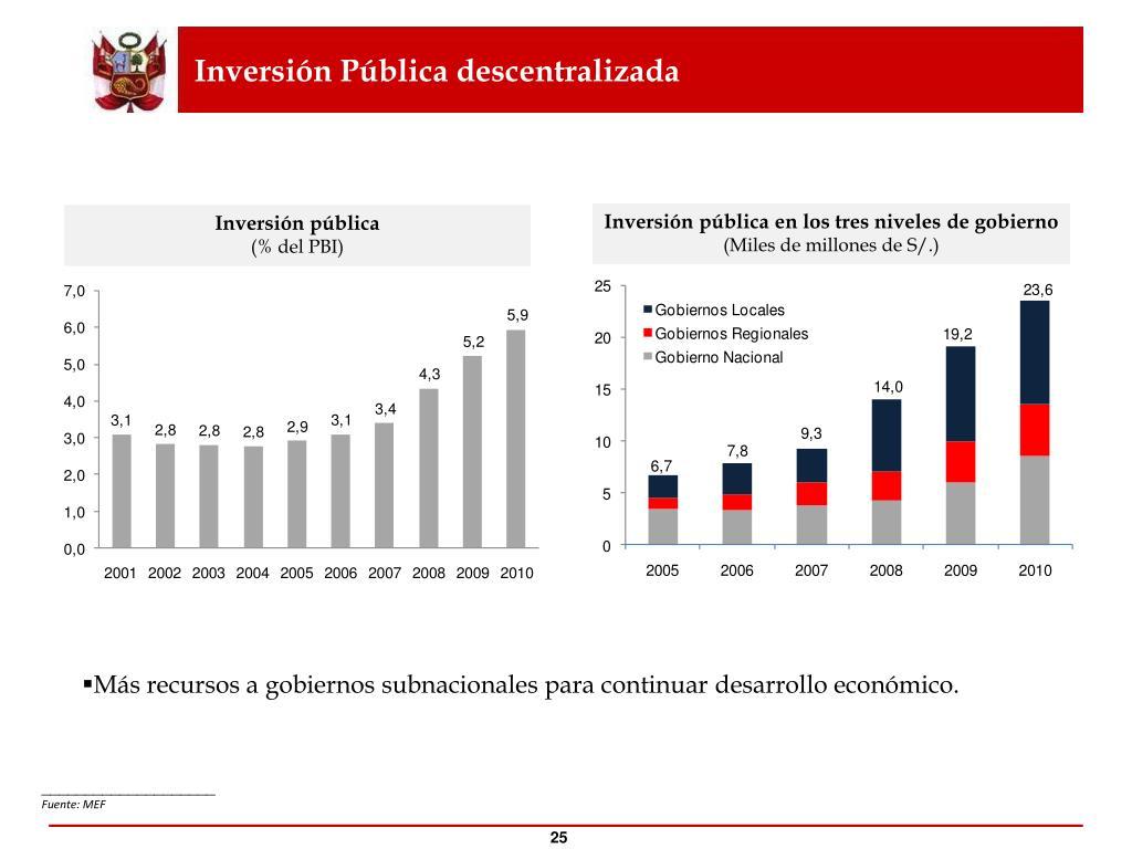 Inversión Pública descentralizada