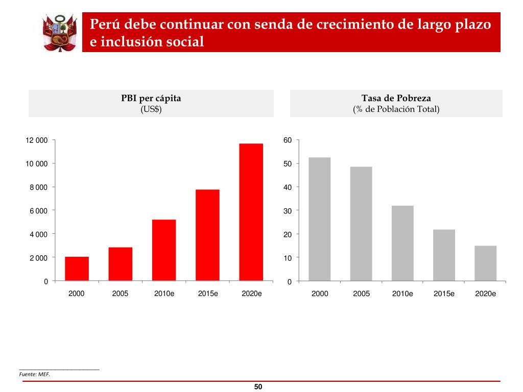 Perú debe continuar con senda de crecimiento de largo plazo e inclusión social