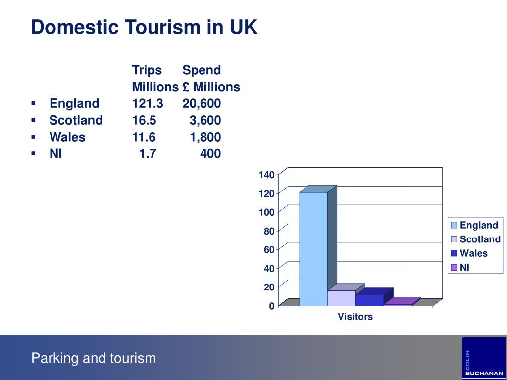 Domestic Tourism in UK