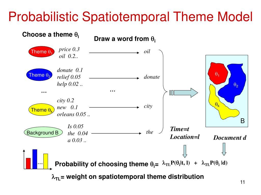 Probabilistic Spatiotemporal Theme Model