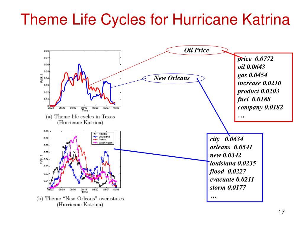 Theme Life Cycles for Hurricane Katrina