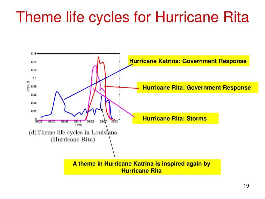 Theme life cycles for Hurricane Rita