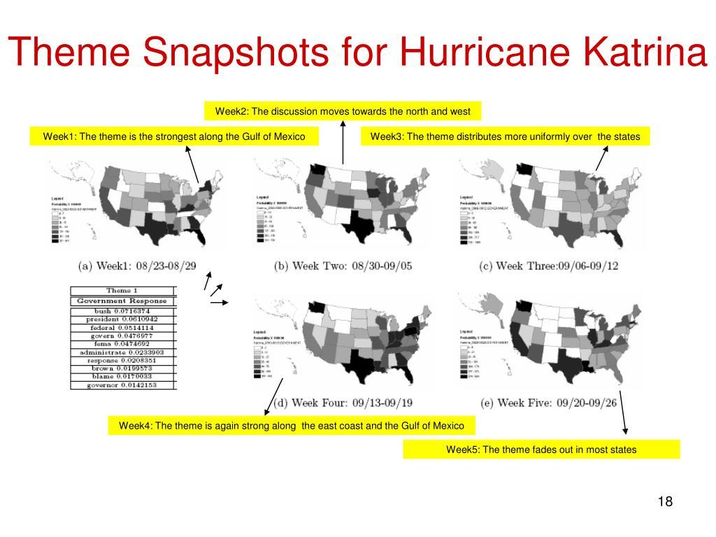 Theme Snapshots for Hurricane Katrina