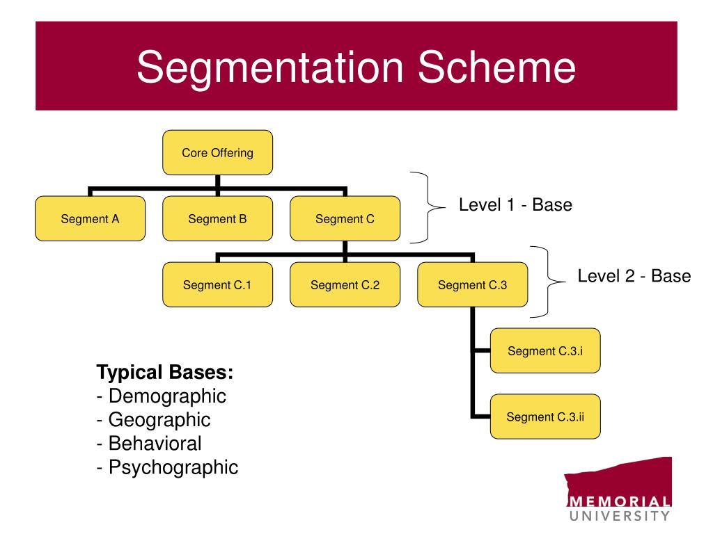 Segmentation Scheme