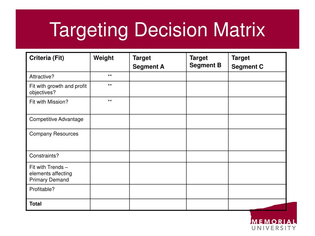 Targeting Decision Matrix