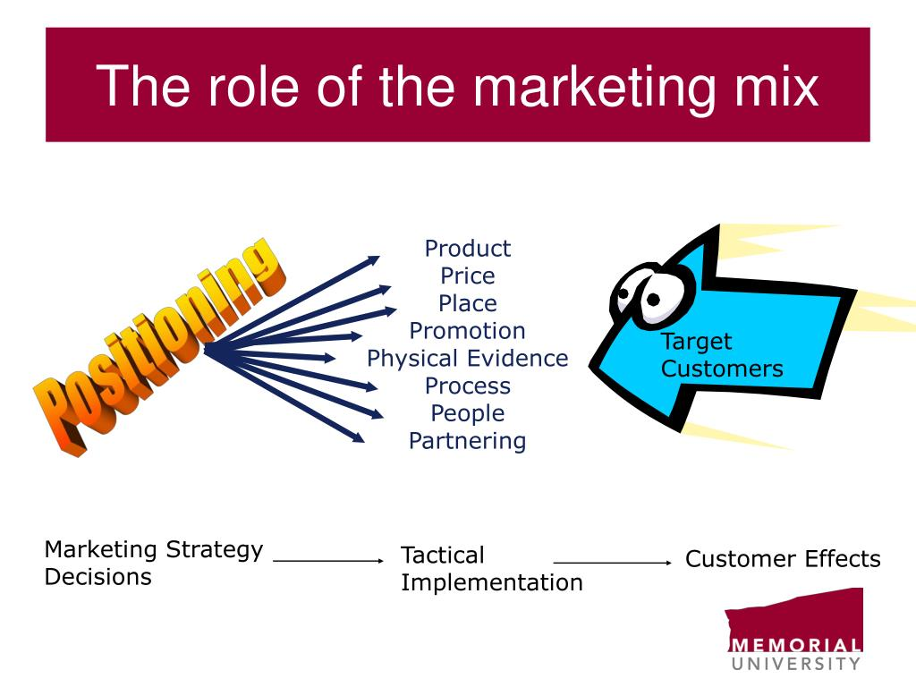 The role of the marketing mix