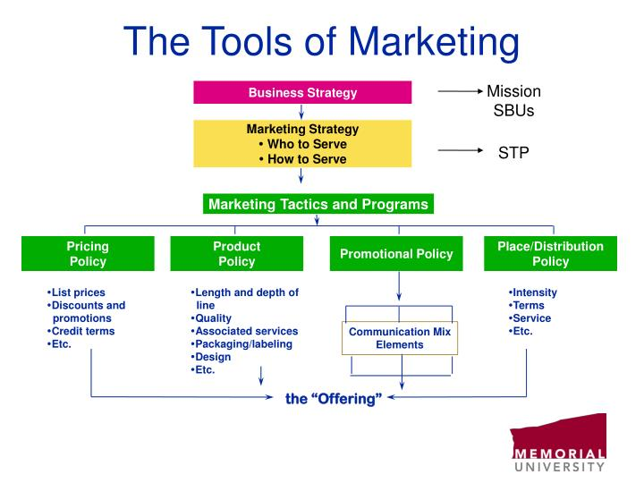 The tools of marketing