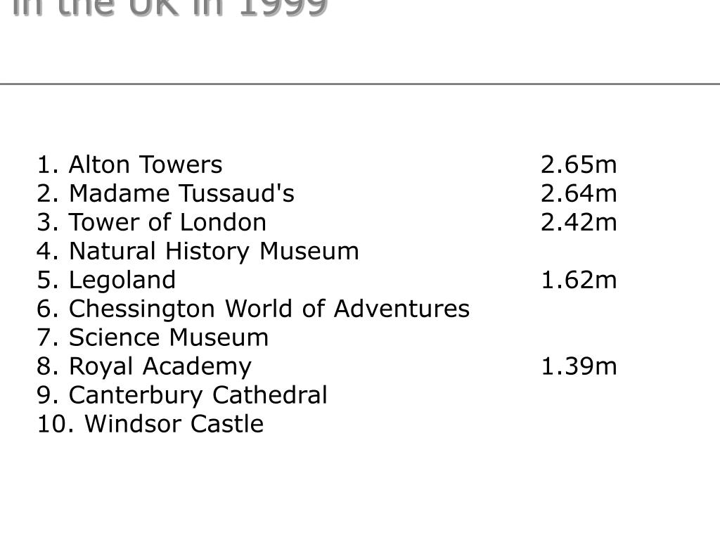 Top 10 attractions in the UK in 1999
