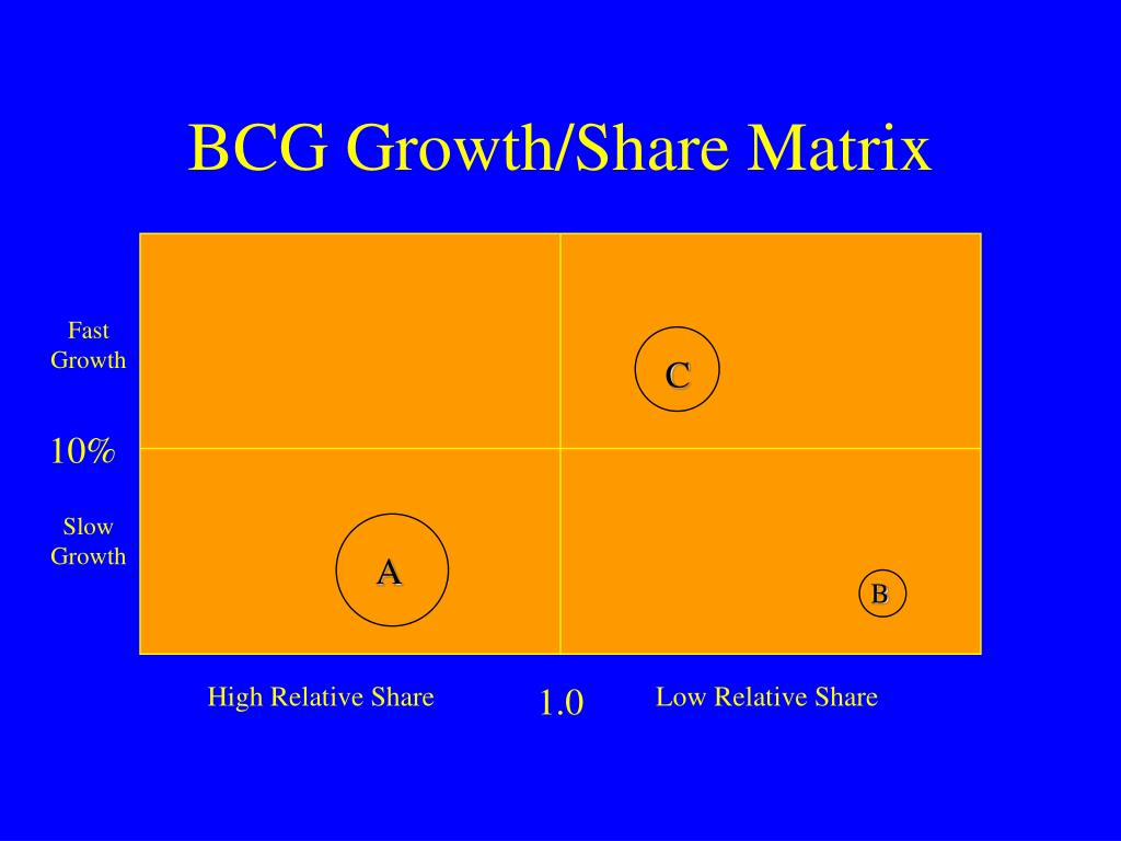 BCG Growth/Share Matrix
