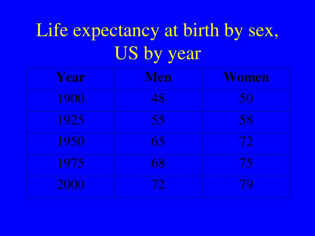 Life expectancy at birth by sex, US by year