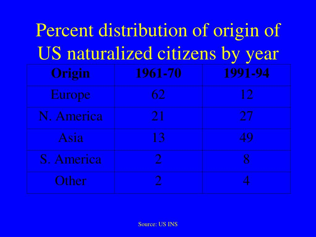 Percent distribution of origin of US naturalized citizens by year