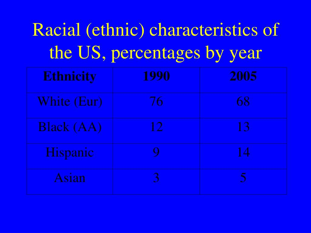 Racial (ethnic) characteristics of the US, percentages by year