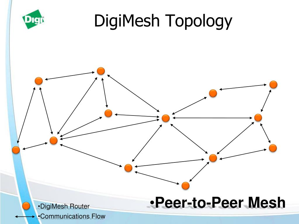 DigiMesh Topology