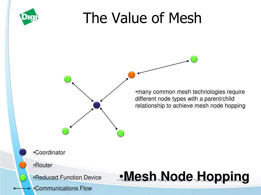 The Value of Mesh