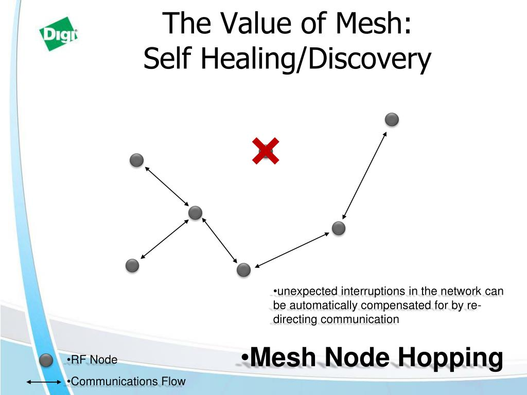 The Value of Mesh: