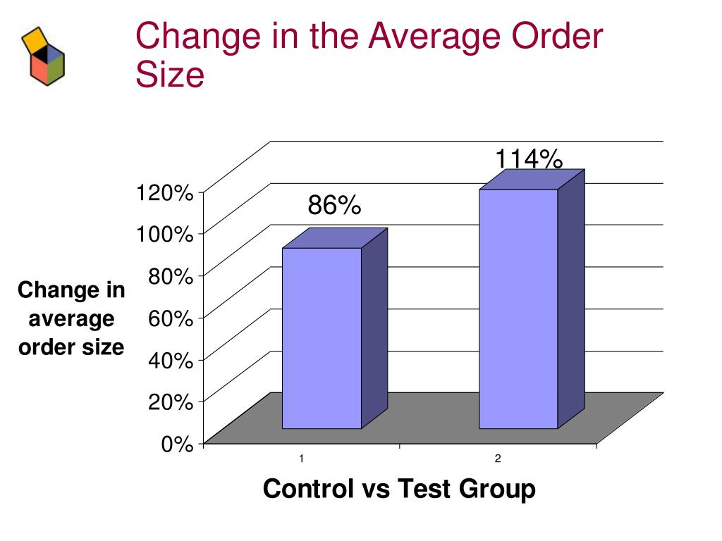 Change in the Average Order Size