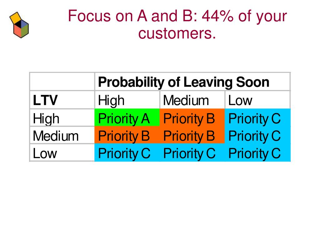 Focus on A and B: 44% of your customers.