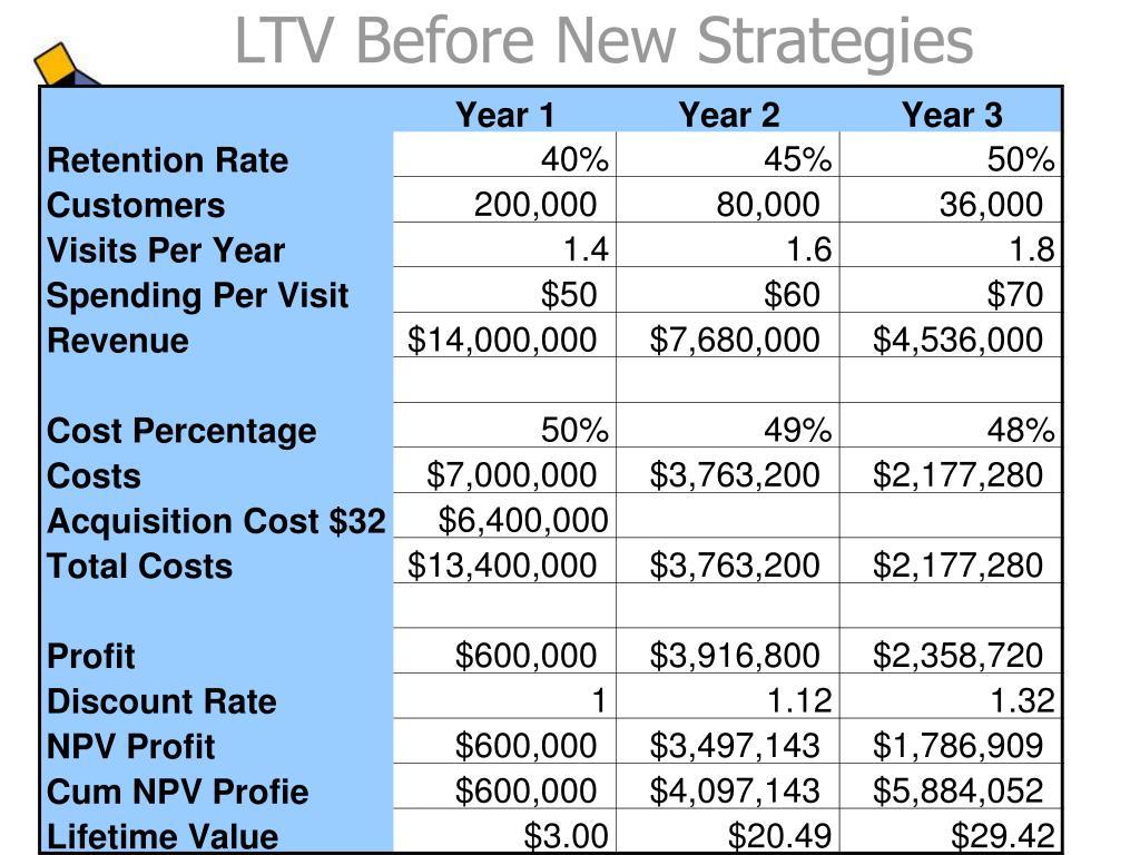 LTV Before New Strategies