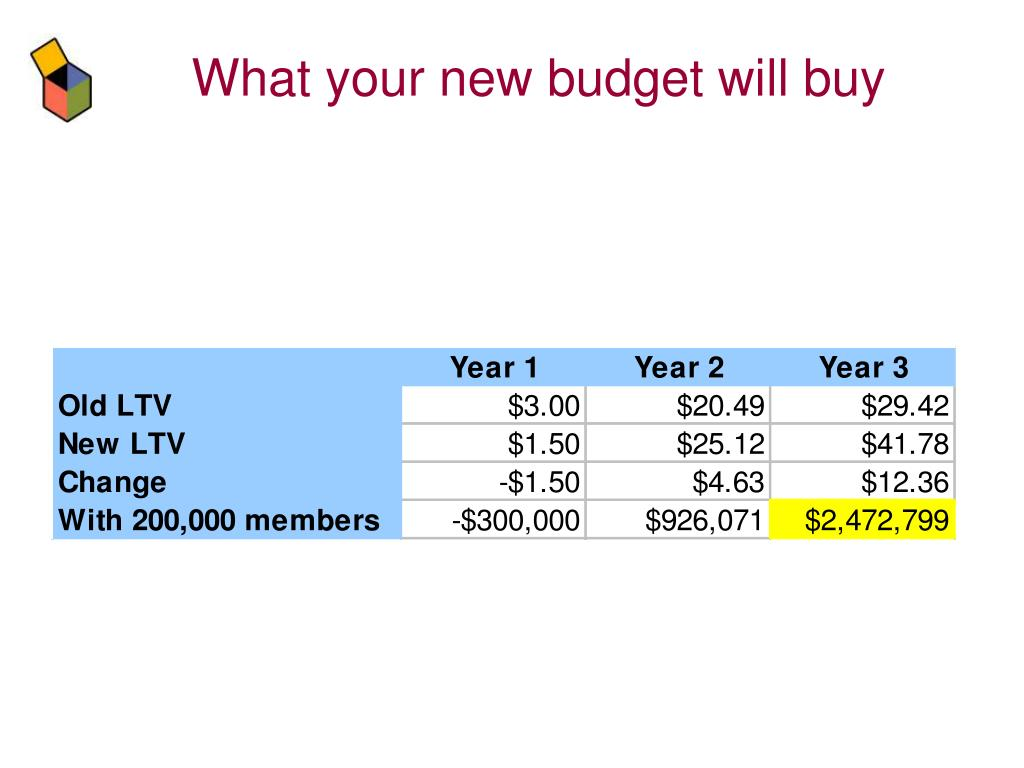 What your new budget will buy