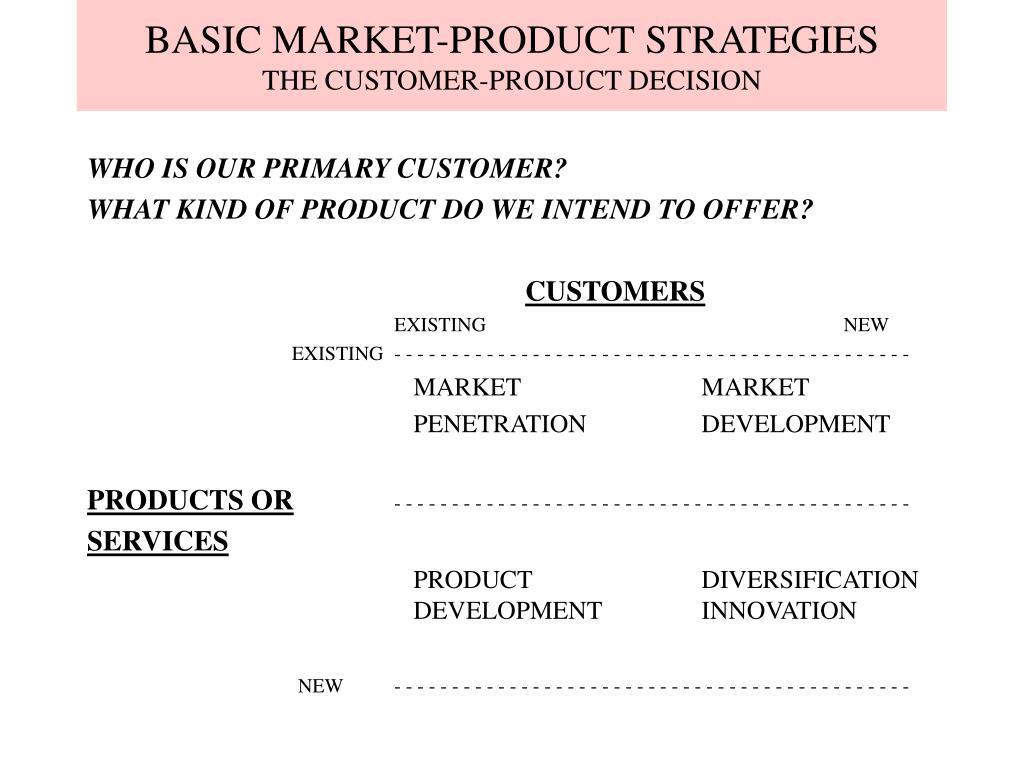 BASIC MARKET-PRODUCT STRATEGIES