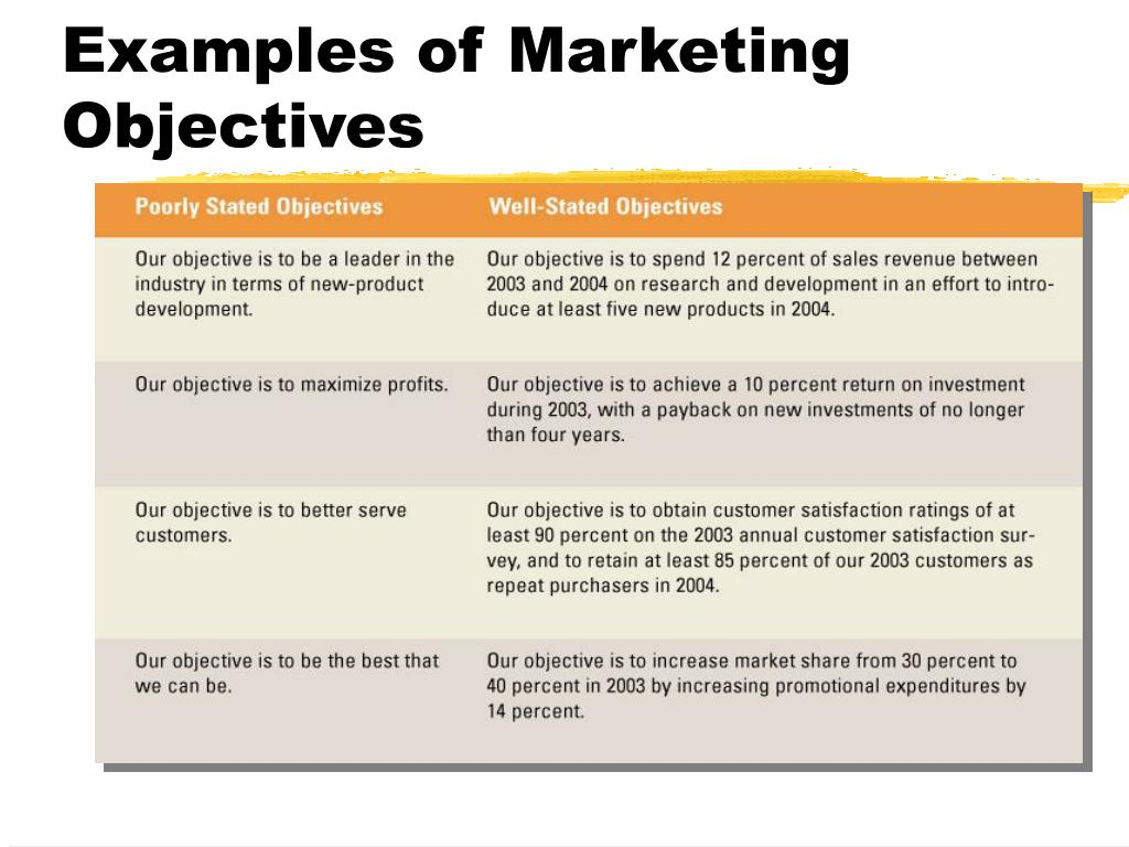 Examples of Marketing Objectives