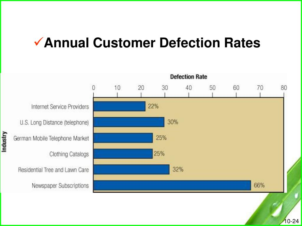 Annual Customer Defection Rates