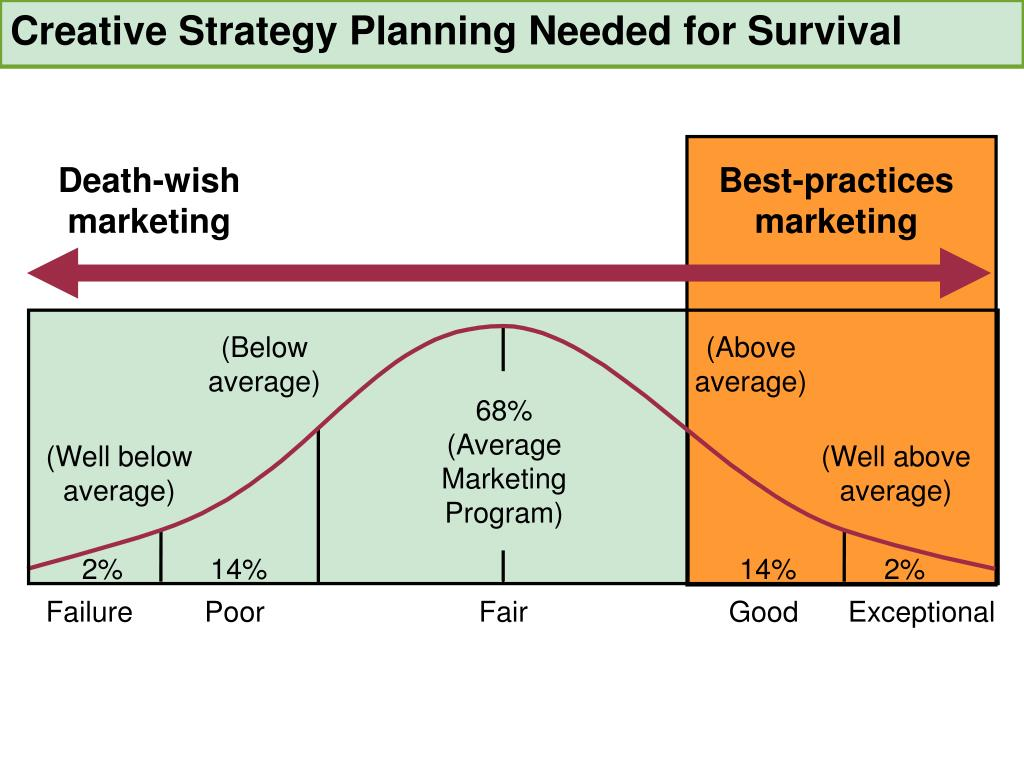 Creative Strategy Planning Needed for Survival