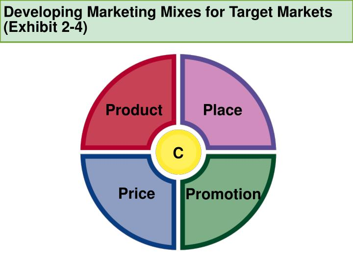 Developing marketing mixes for target markets exhibit 2 4
