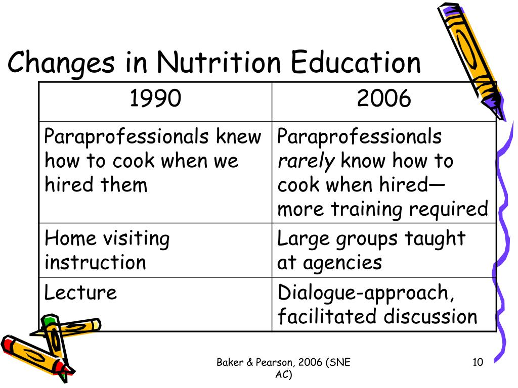 Changes in Nutrition Education