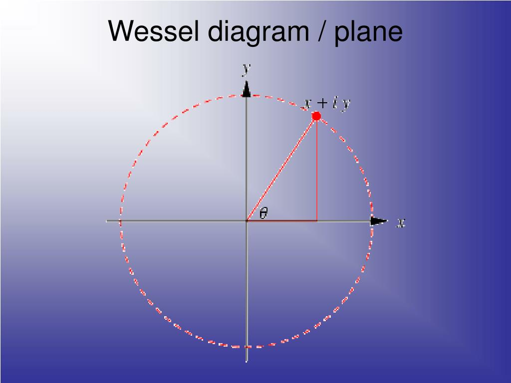 Wessel diagram / plane