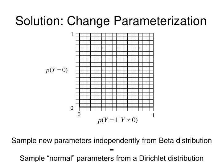 Solution: Change Parameterization