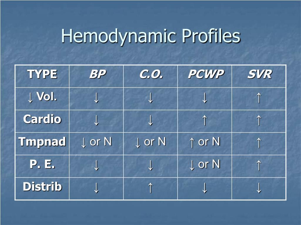 Hemodynamic Profiles