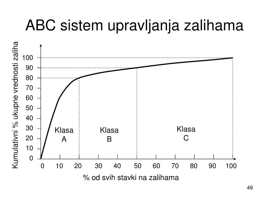 ABC sistem upravljanja zalihama