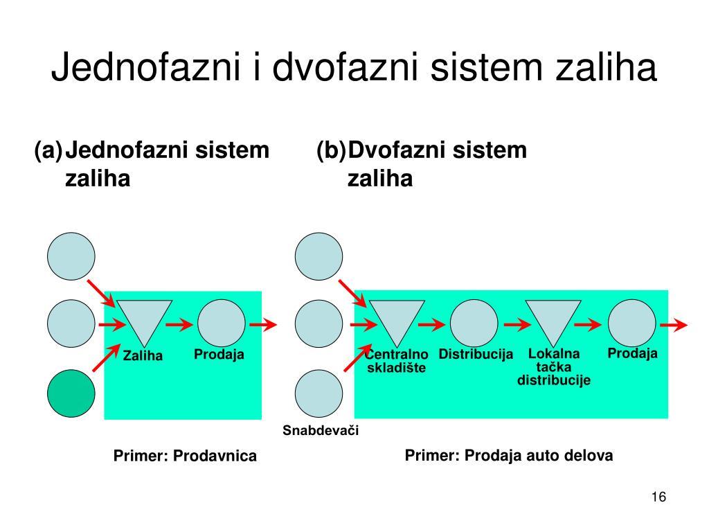 Jednofazni i dvofazni sistem zaliha