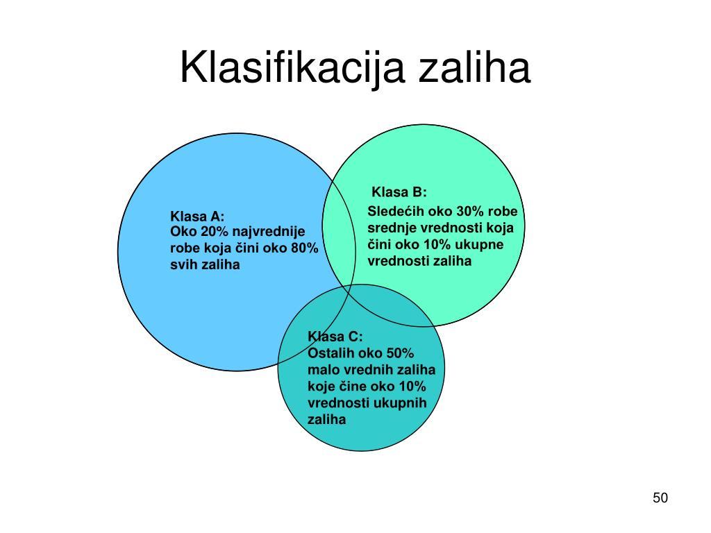 Klasifikacija zaliha