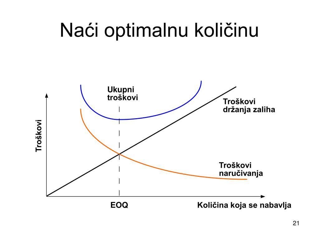 Naći optimalnu količinu