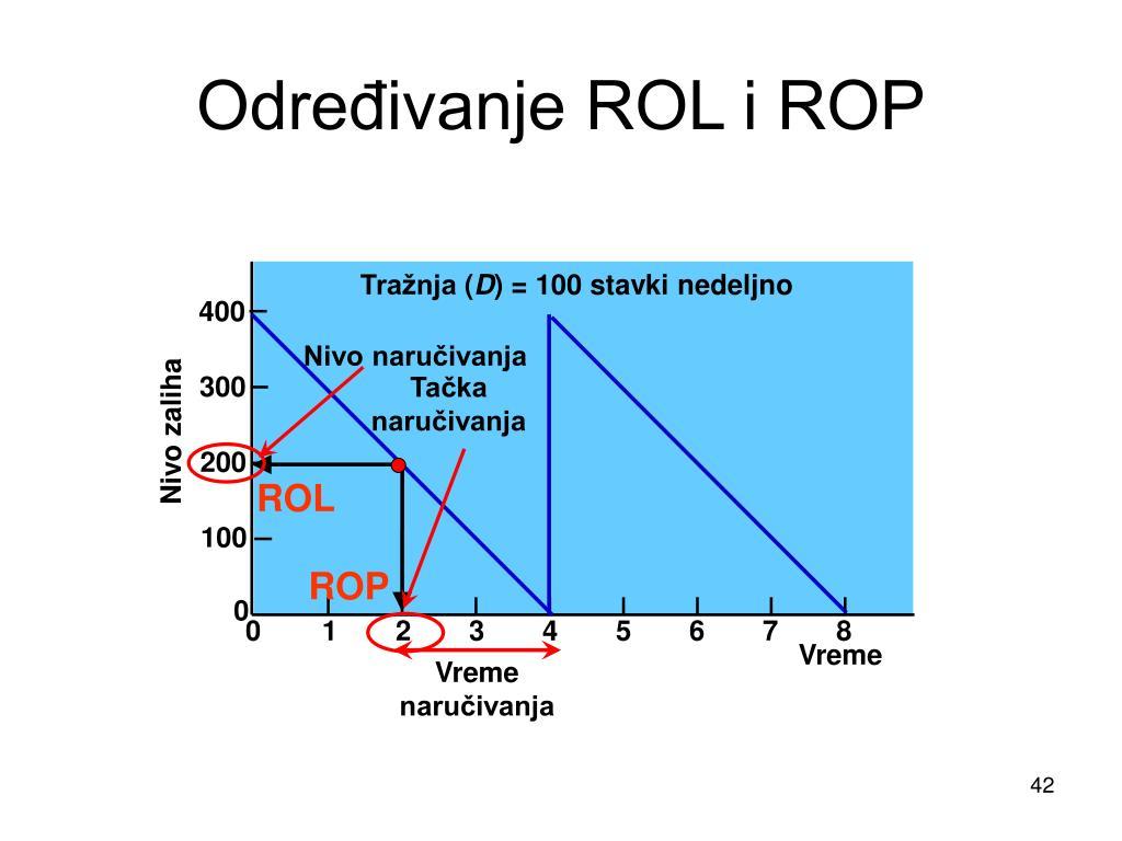 Određivanje ROL i ROP