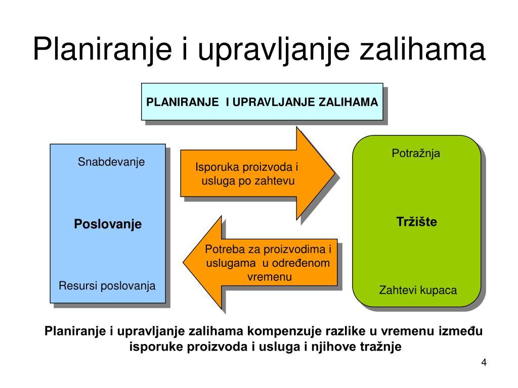 Planiranje i upravljanje zalihama