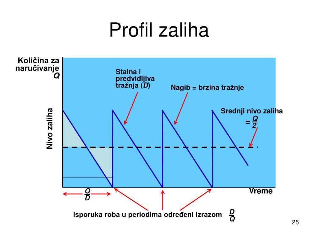 Profil zaliha