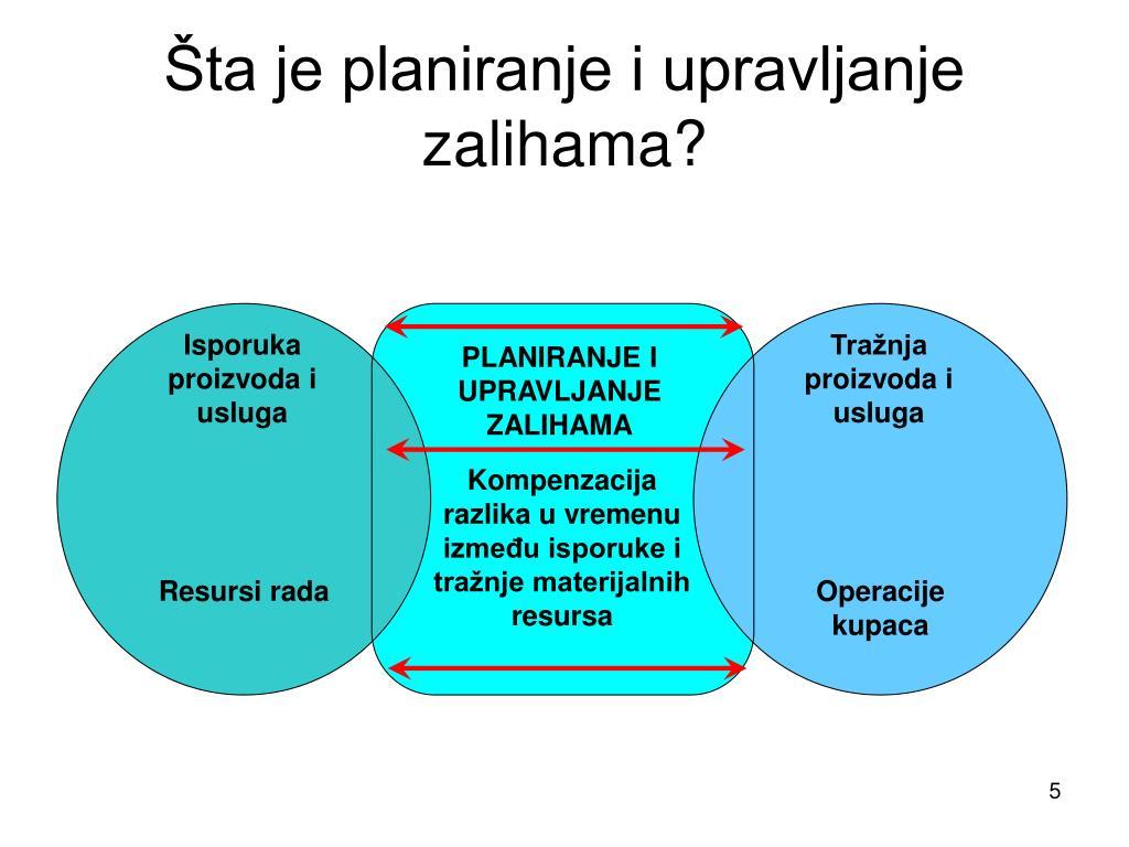 Šta je planiranje i upravljanje zalihama?
